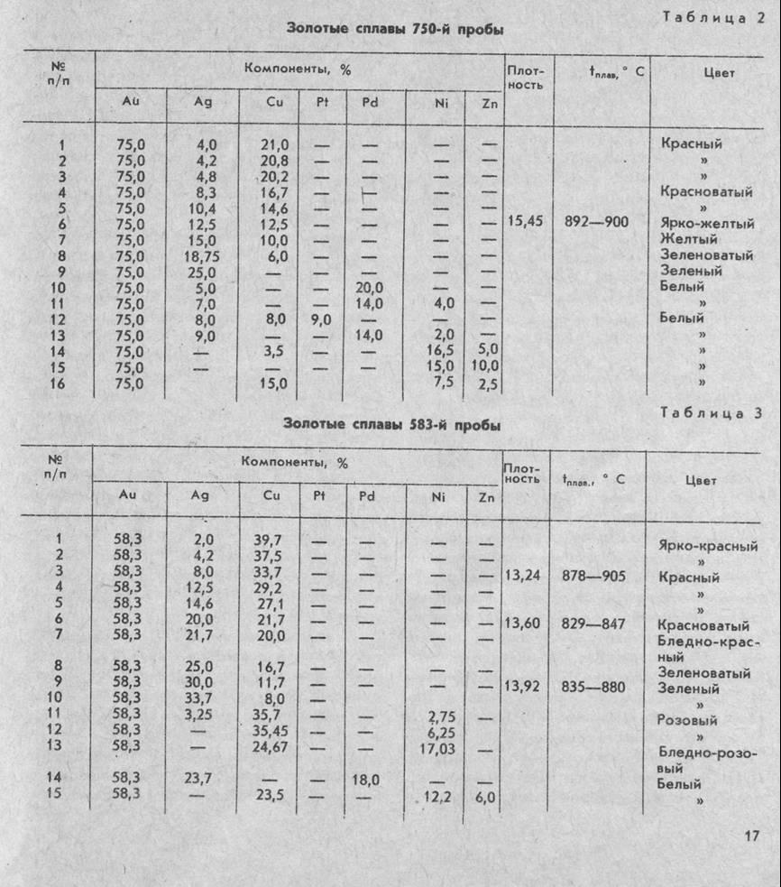 Температуры плавления припоев для белого золота таблица